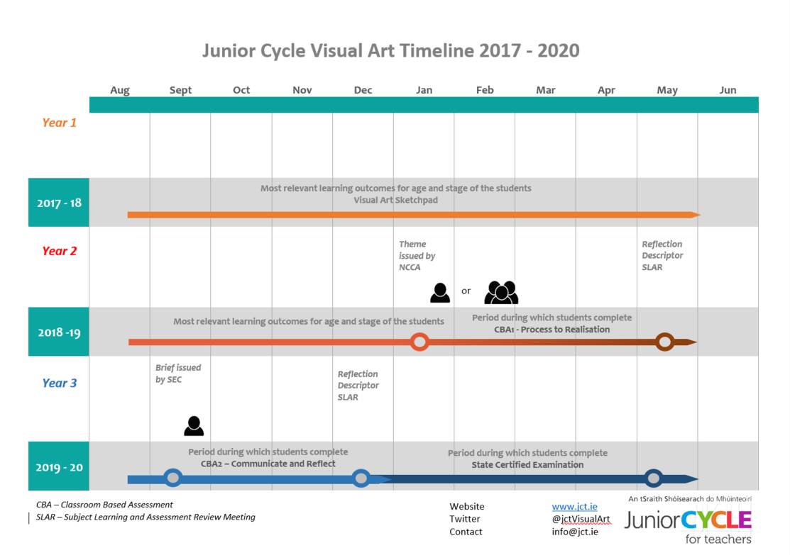visual art timeline 2017 2020